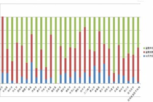 河南公示2021年上半年全省医用耗材网上交易情况